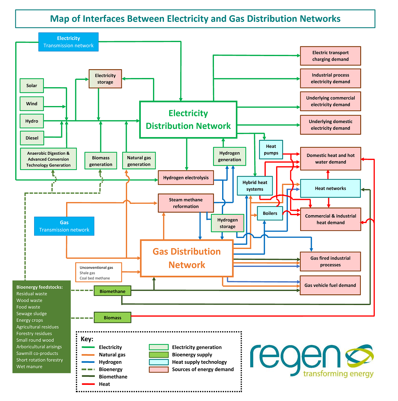 New Distribution Network Interaction Map